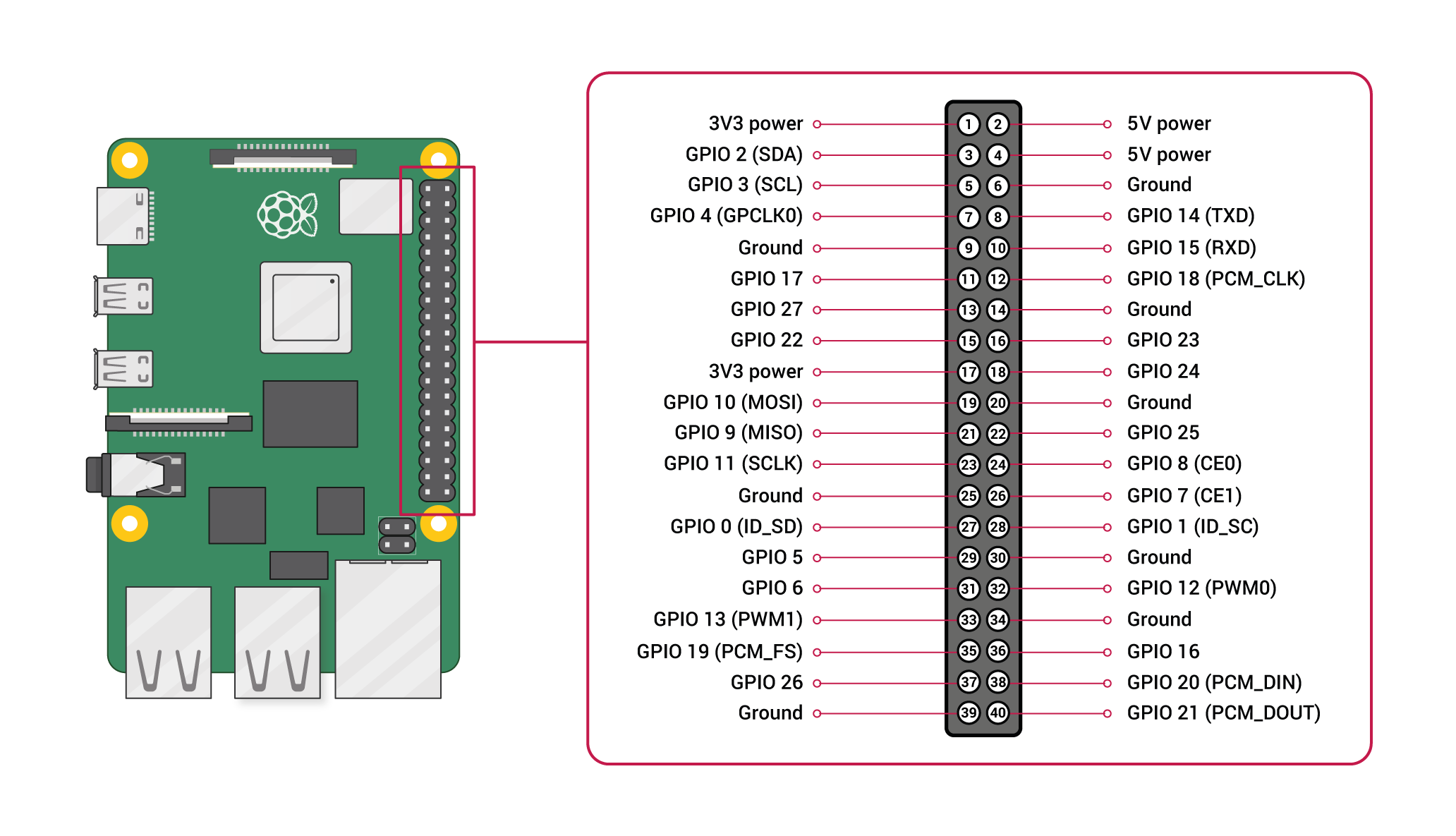 Raspberry Pi Documentation Raspberry Pi Os